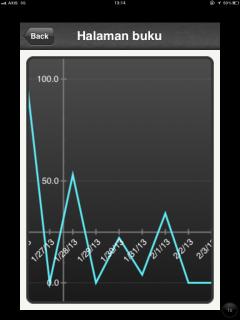 Grafik jumlah halaman buku yg saya baca setiap hari