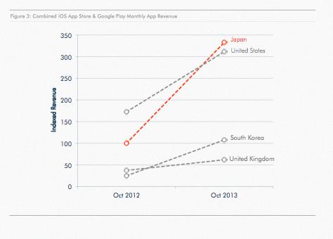 Perbandingan pendapatan gabungan Google Play dan iOS