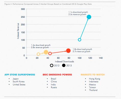 Pertumbuhan Download dan Revenue dari beberapa Negara