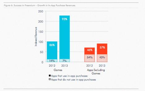 Perbandingan pendapatan melalui model freemium dan paid
