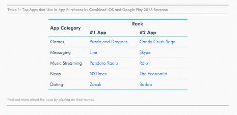 Game dan Apps yang mendapatkan pendapatan tertinggi menggunakan Freemium