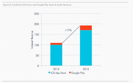 Peningkatan Revenue dari Aplikasi Musik