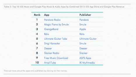 Top Aplikasi Musik di Store