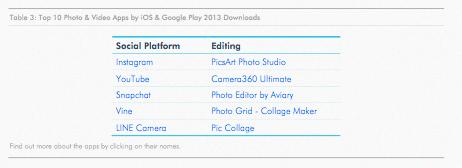 Top aplikasi sosial foto dan video