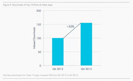 Pertumbuhan Aplikasi Sosial Media Foto dan Video