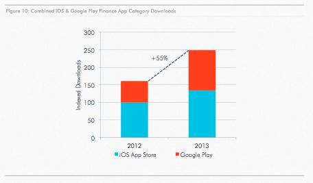 Pertumbuhan aplikasi mobile finance