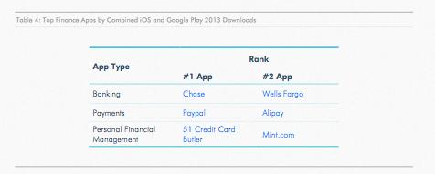 Top aplikasi finance