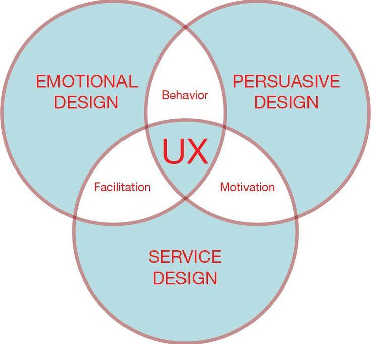 Elemen-elemen yang perlu diperhatikan untuk mendesain UX yang baik