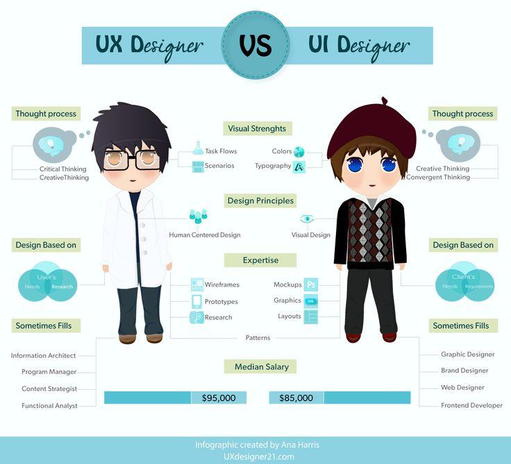 Bedanya profesi UI designer dengan UX designer