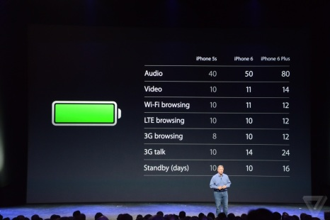 Perbandingan kapasitas batre iPhone 6. sumber: theverge
