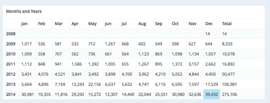 Statistik Blog ardisaz