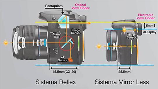 Perbedaan mirrorless dan DSLR. (sumber:pixelsquare.it)