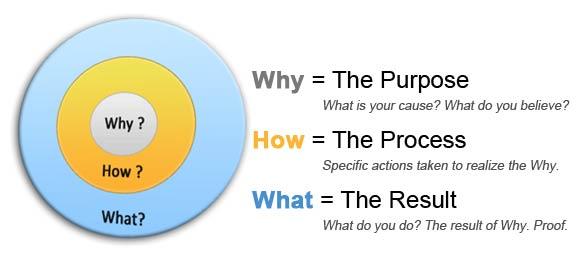 Golden Rule Simon Sinek, start with why