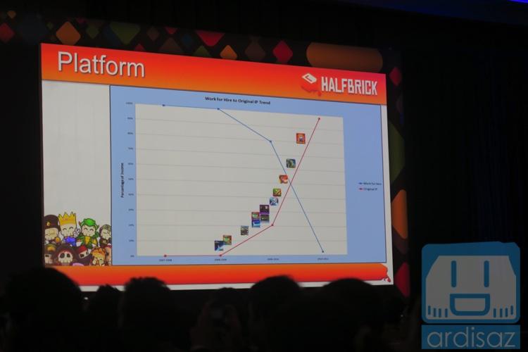 Bertahap membangun IP. Garis merah kontraktor dan garis biru IP